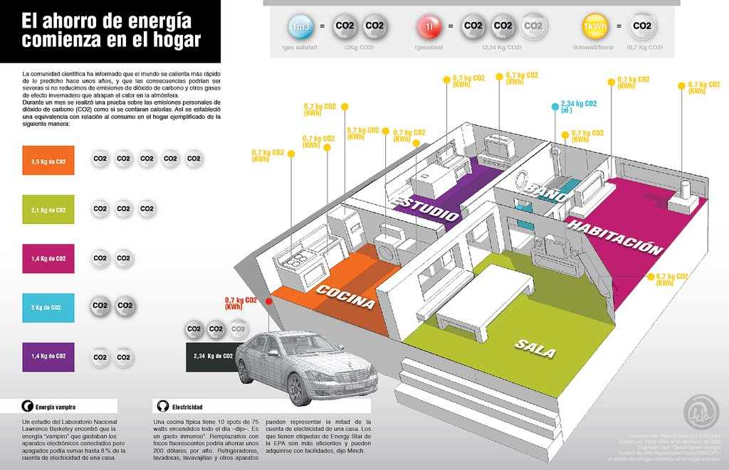 Infografia sobre eficiencia energetica y certificados energ ticos en m laga rinc n de la - Ejemplo certificado energetico piso ...
